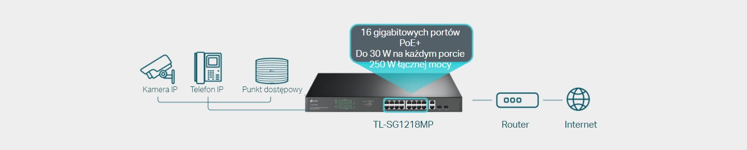 #Switch TP-LINK TL-SG1218MP