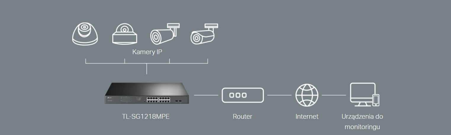 #Switch TP-LINK TL-SG1218MPE